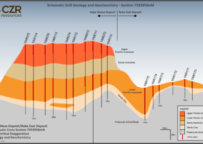 Figure 4 - Robe Mesa Deposit geological cross-section, showing the distribution of the upper and lower zones of pisolitic iron-stone.